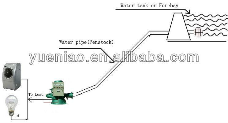 10KW Micro Hydro Turbine Générateur
