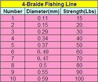 Рыболовная леска Yonghong 30lb/40lb/50lb