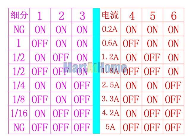 sm578-breakdown of table