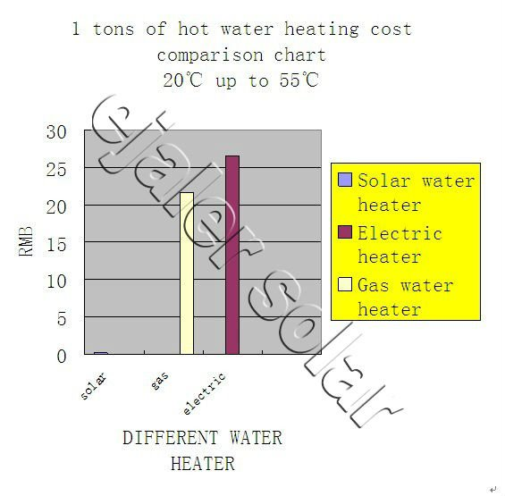 2013 fashion high pressure heat pipe solar thermal collector
