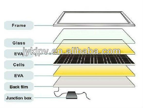 200w black mono solar panels low price per watt
