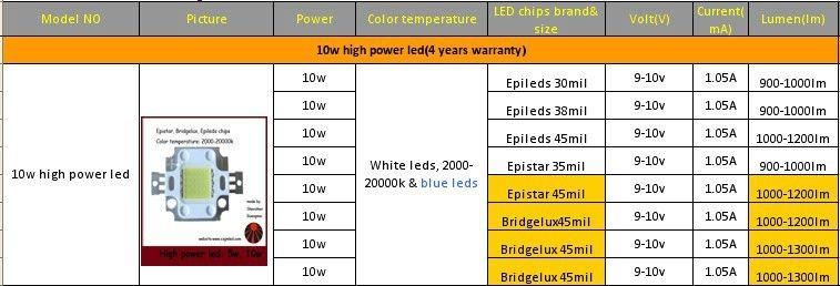 Power Led: Power Led Datasheet