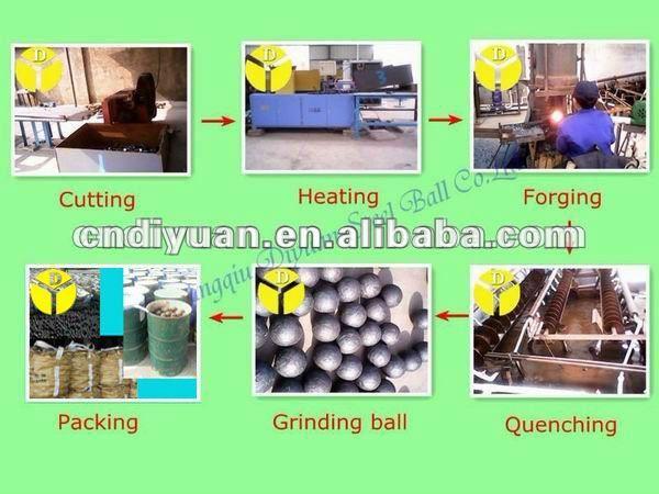 Wear-resistant Steel Ball Grinding Media