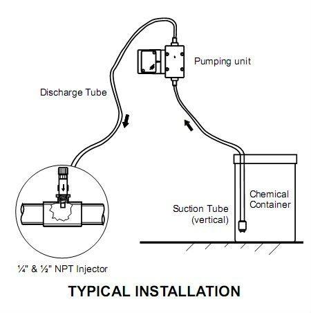 Water Pumps | Sump High Pressure Pump | Sewage and Booster Pump