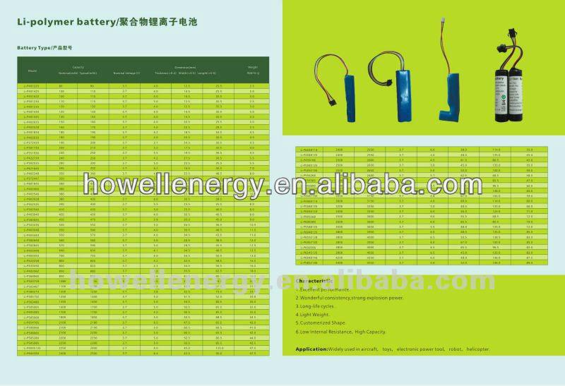 7.4v 2250mAh Li polymer Battery Pack for Power Tools