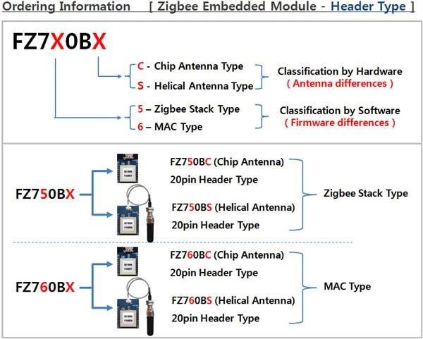 Zigbee embeded module