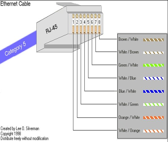 RJ45ColorCode Cable  Buy Stp Cat7 Network Cable,Fiber Optic Patch