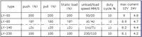 24V ход 100 мм 140 мм/с высокая скорость электрические линейной значение поднять привода двигателя, поршневой двигатель постоянного тока