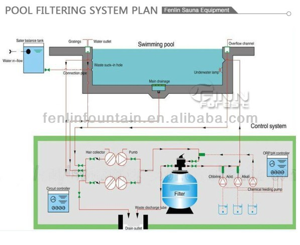 swimming pool cleaning system sand filter with water pump