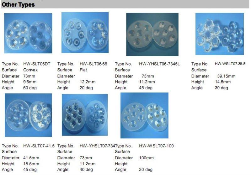 HW-36-60L diffusion lens led(Dia 35mm,30deg,PMMA)