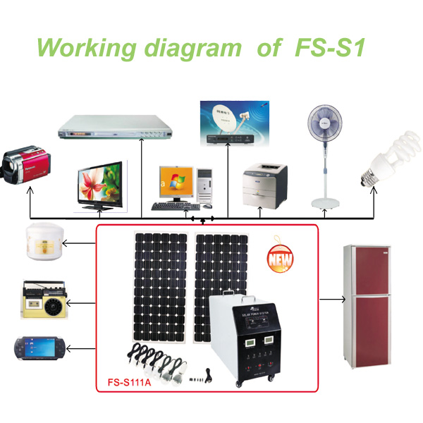 FS-S106 indoor solar panel for solar power system with battery 38AH