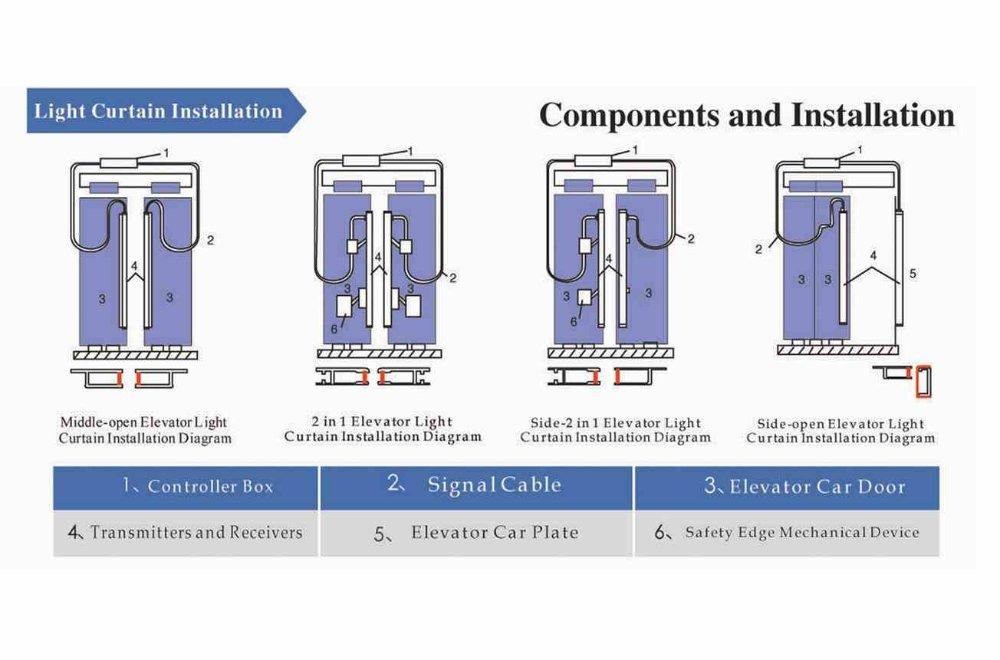 Elevator part schindler elevator door parts detector curtain light p