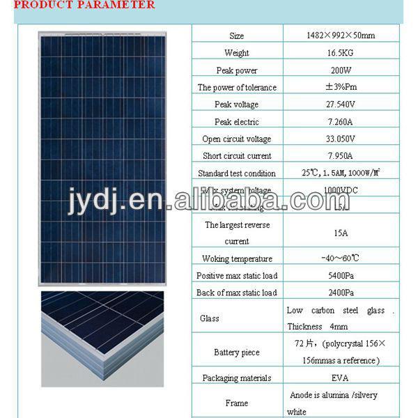 the lowest price solar panel/80w 12v solar panel