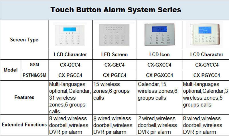 Alarm Gsm Home