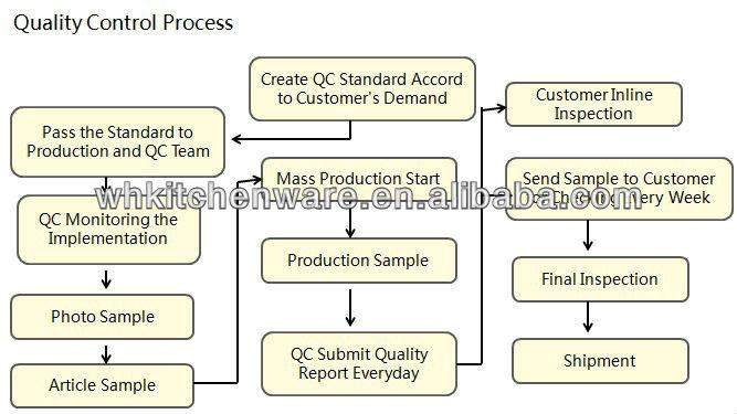QC Process
