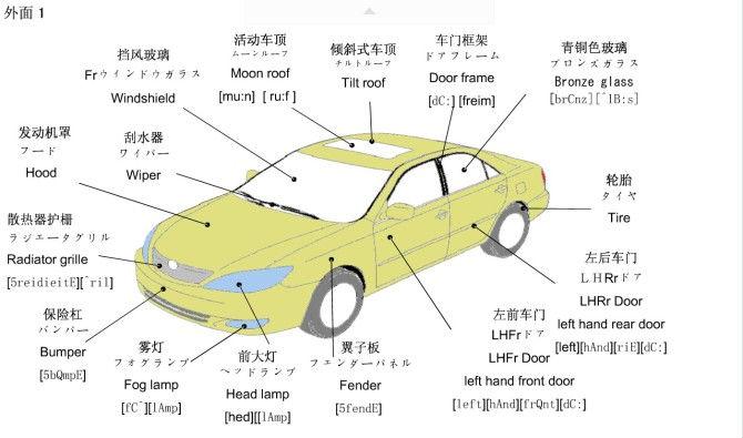 Formal Names For Car Parts