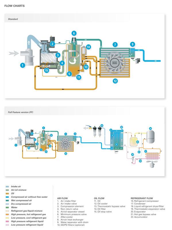 Atlas Copco Screw Air Compressors(Model GA 30+-90/GA 37-90 VSD)