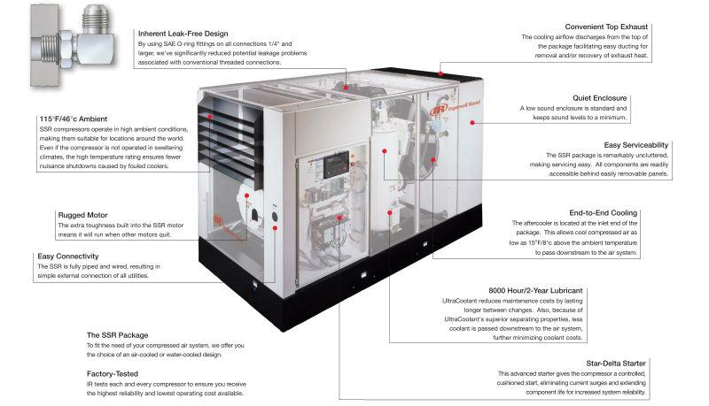 Ingersoll rand medium rotary screw air compressors air for Ingersoll rand air compressor motor starter