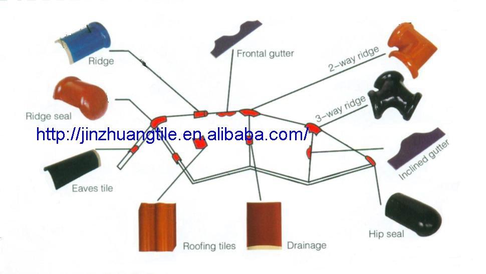 Chinese asphalt shingles