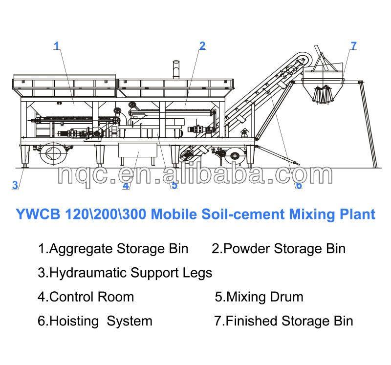 YWCB-200 Mobile Stabilized Soil Batching Plant (200t/h)
