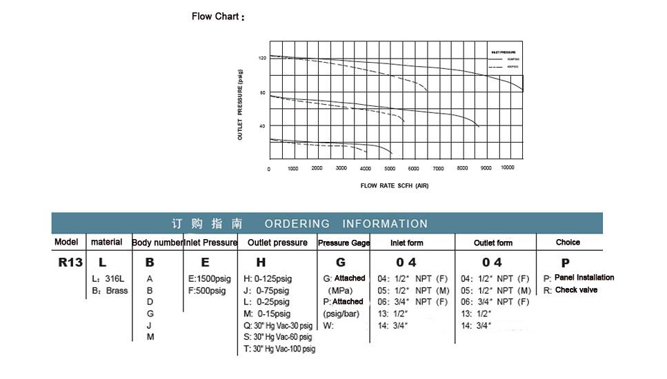 hospital oxygen flow meter air pressure regulator