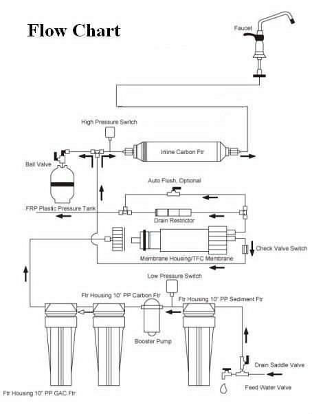Undersink 5 Stage Ro Reverse Osmosis System View Reverse