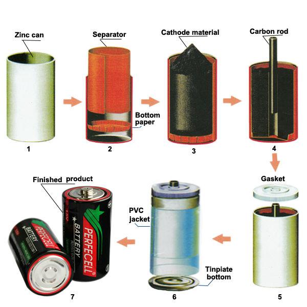 UM1 R20 Best Price Dry Battery