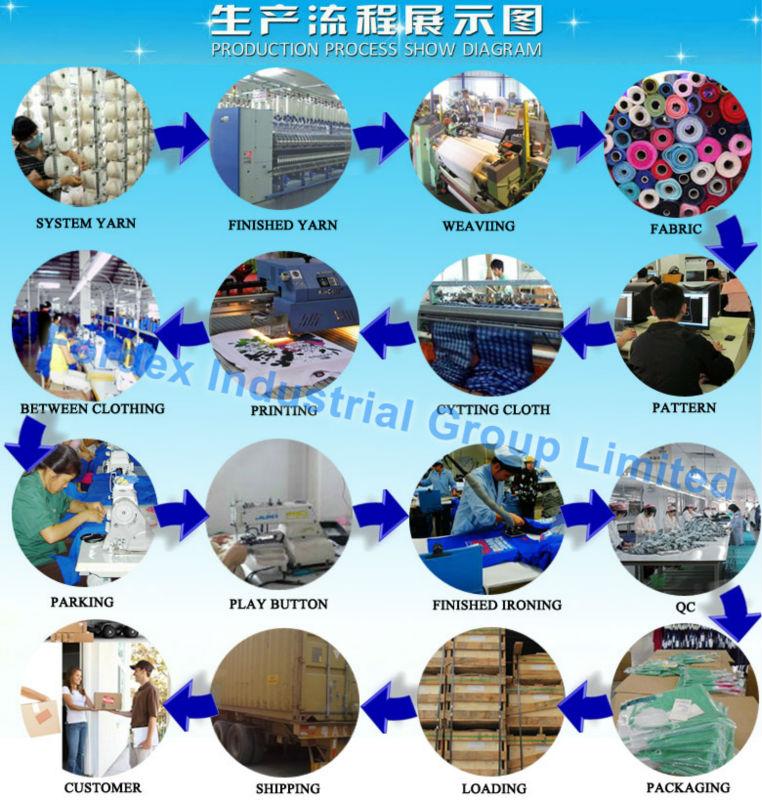 6.production-process