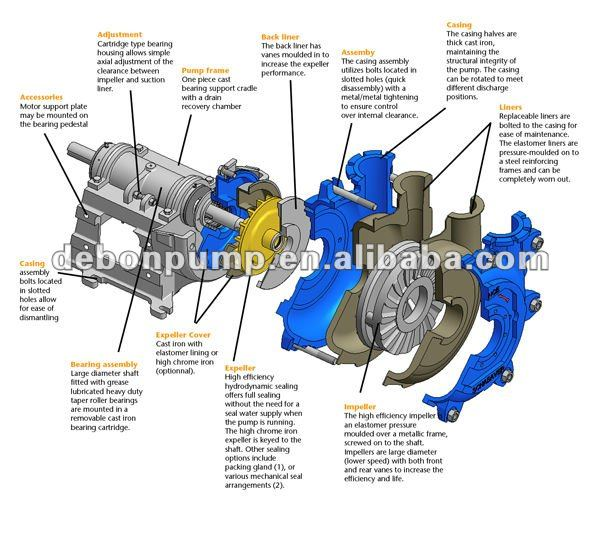 Centrifugal Slurry Pump Horizontal