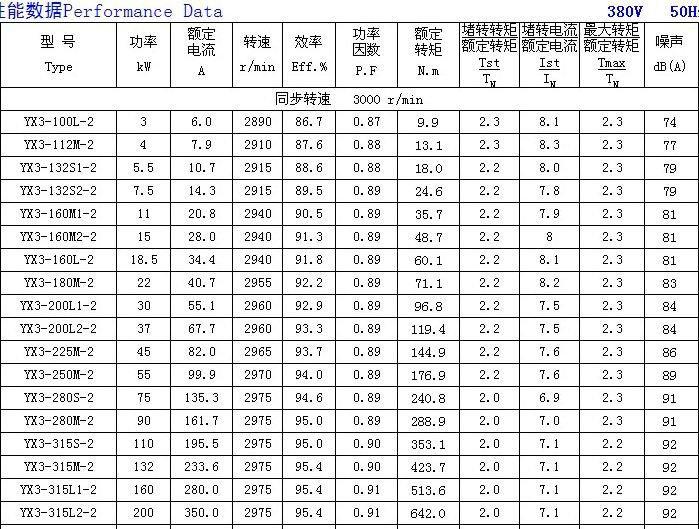 YX3 series three-phase induction high efficient energy saving motor