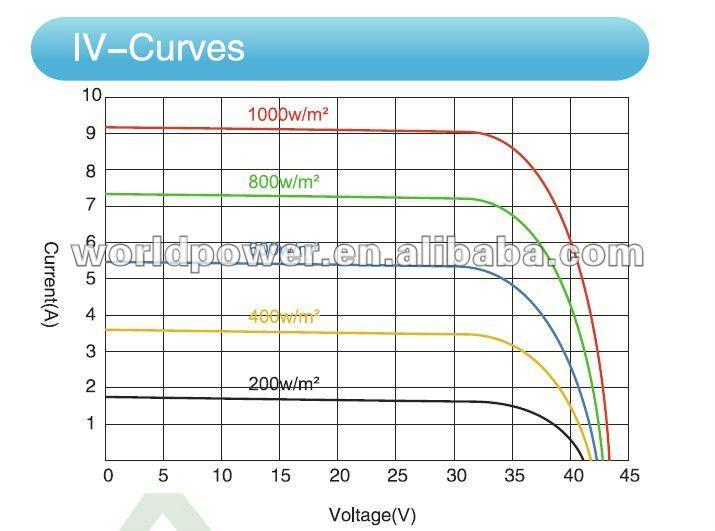 12V 24V 36V 48V Solar Module with TUV, MCS & UL certificate