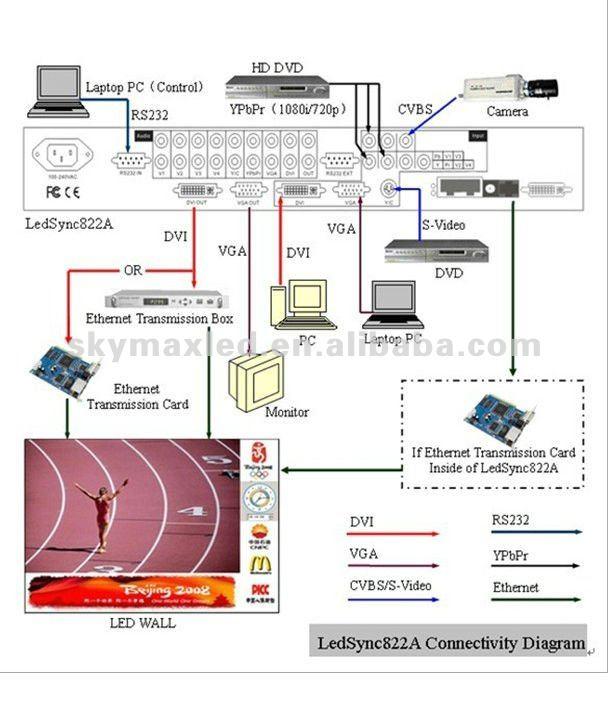 Exposição CONDUZIDA/CONDUZIU Tela LVP602S +/LVP602 + LED processador de vídeo
