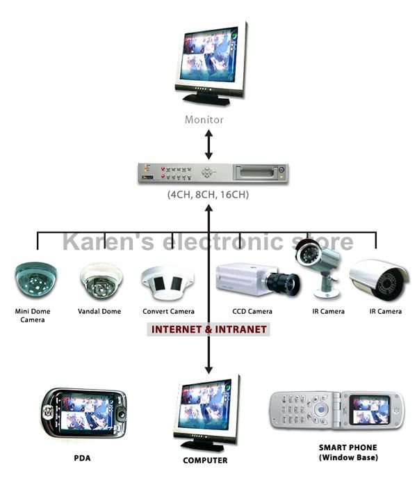 32ch Video/8ch audio/8ch alarm DVD_R/W CCTV dvr recorder,PTZ watch,security,Support(symbian,android&iphone,blackberry)mouse,VGA