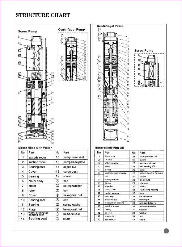 Sistema de energia solar poço bomba submersa,-bomba de poupança de energia