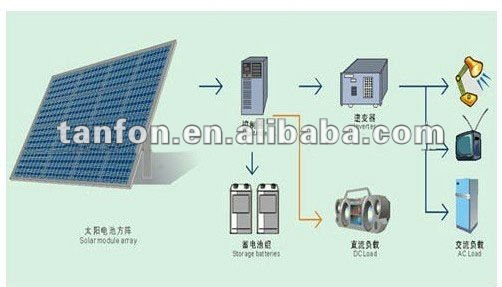 Solar Power System for Home that needs to be able to power up some basic items like lights, fan, TV and so on.