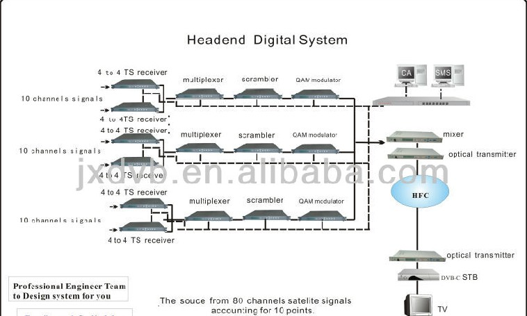 Headend Digital System.jpg