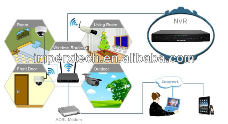 4CH 720P NVR System network video recorder For IP Camera nvr with cms