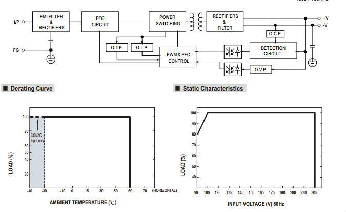 Mean well 160w 36v power supply 160W HBG-160-36