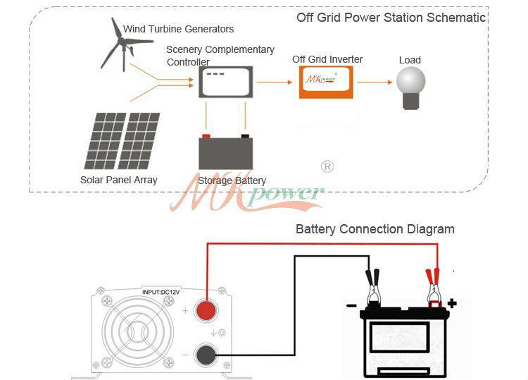 Erfreut Solar Inverter Schaltplan Galerie - Der Schaltplan ...