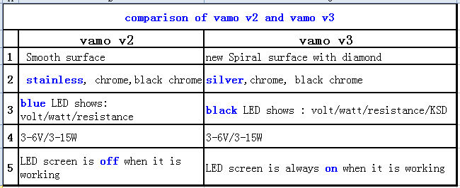 2013 electronic cigar Vamo V3 hot sale Vamo VV mod updated from Vamo V2