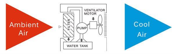 air cooler working principle pdf