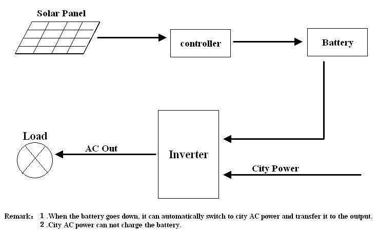 siemens inverter wiring diagram get free image about