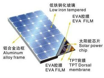 36V 200W Mono Solar Panel with 19% Conversion Rate 6x12