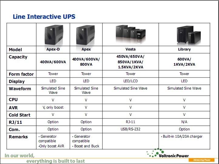 converter,solar panels for home use and inverter,ac dc converter 110v to 20v
