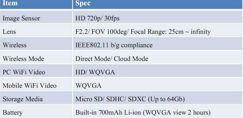 High-end AMBA A7 HD 720P mini camera ip wireless camera video car dvr RLC-08WF
