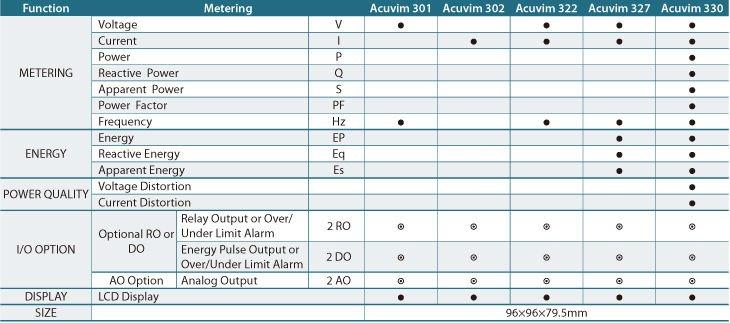 Acuvim 300 series multimeter