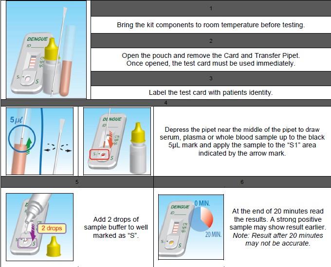 Test Dengue Fever Rapid Dengue Igg/igm Test Card