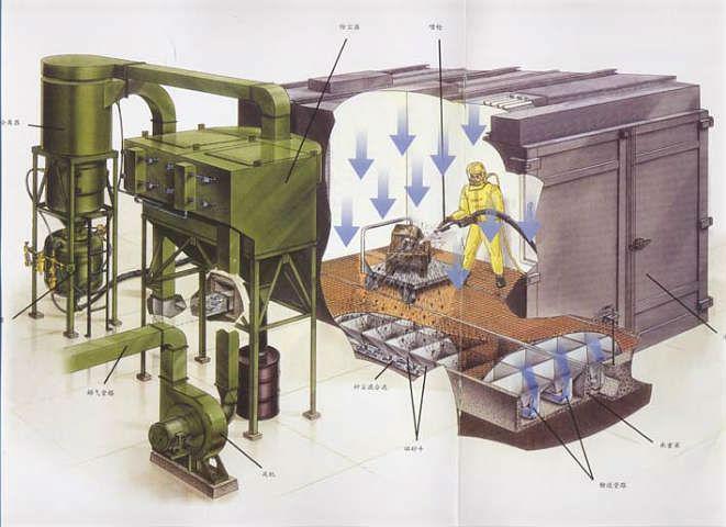 Room/shot Blasting Machine