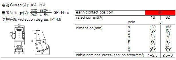 115/125 CEE industrial socket
