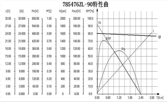 ZL7854 PM dc motor